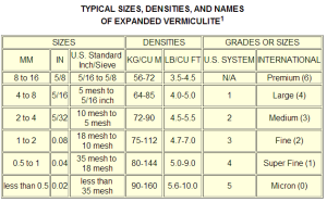 Vermiculite Specifications